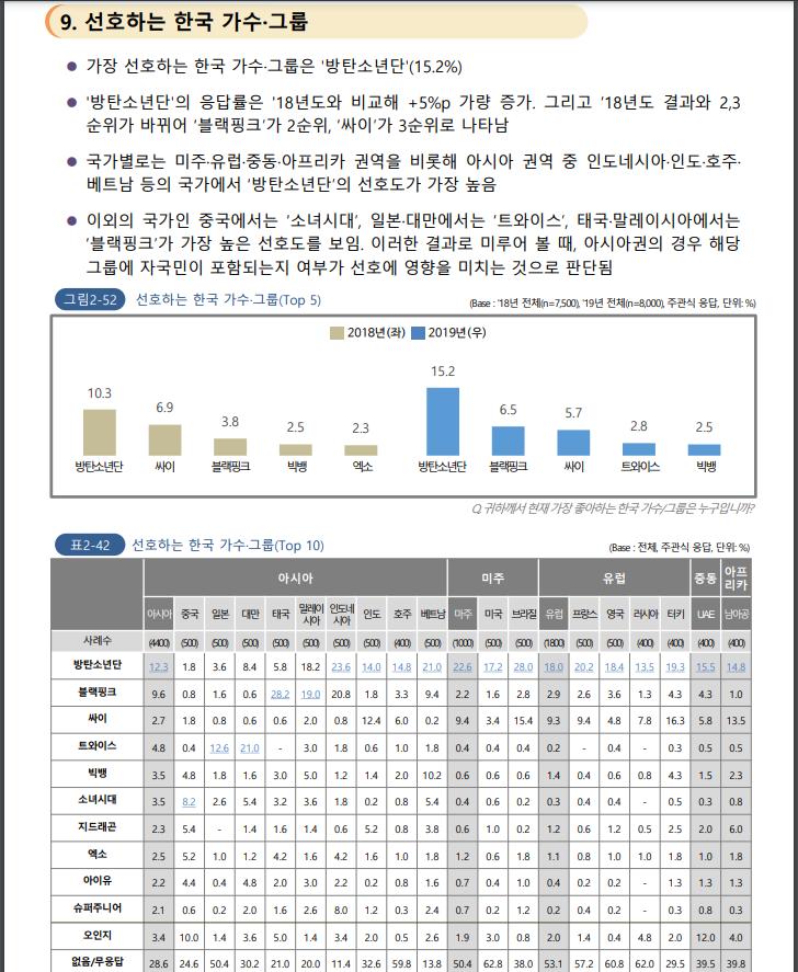 한류조사07.PNG 중국이 요즘 한국 문화에 열등감 느끼는 이유(feat. 2020 해외한류실태조사)