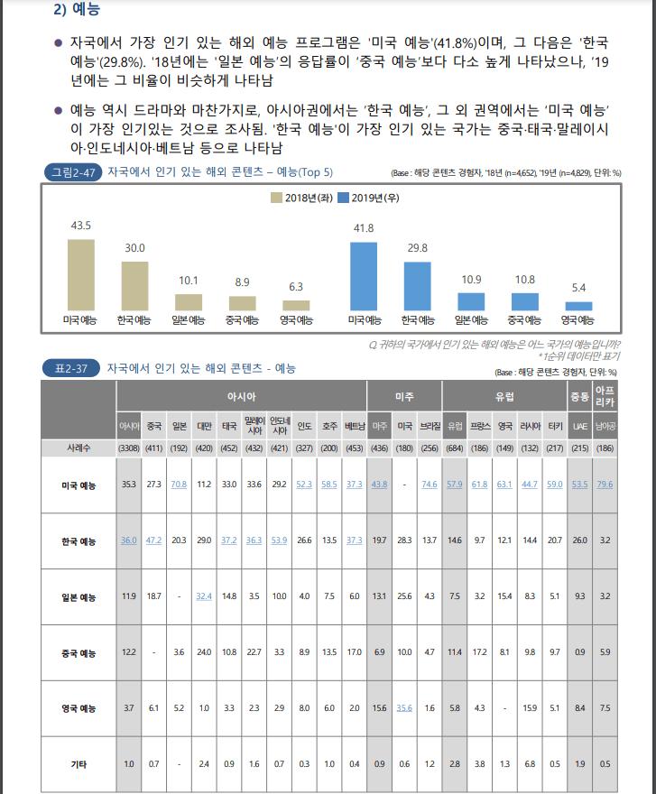 한류조사03.PNG 중국이 요즘 한국 문화에 열등감 느끼는 이유(feat. 2020 해외한류실태조사)