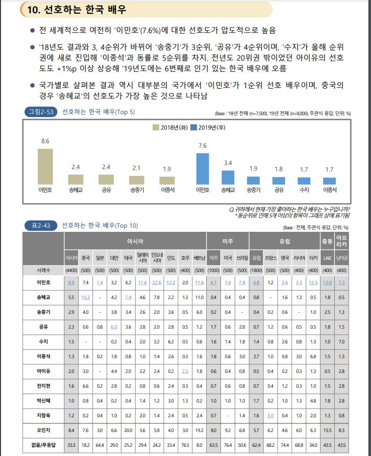 한류조사08.PNG 중국이 요즘 한국 문화에 열등감 느끼는 이유(feat. 2020 해외한류실태조사)