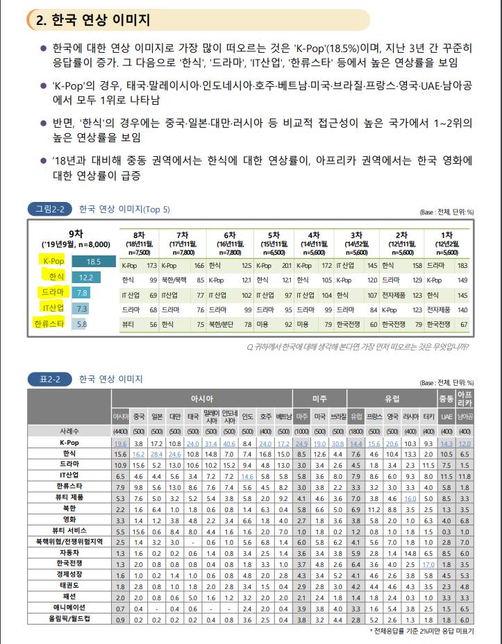 한류조사01.PNG 중국이 요즘 한국 문화에 열등감 느끼는 이유(feat. 2020 해외한류실태조사)