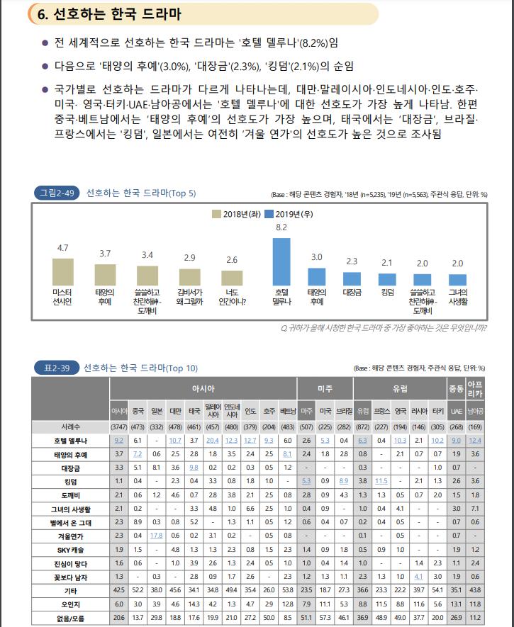 한류조사04.PNG 중국이 요즘 한국 문화에 열등감 느끼는 이유(feat. 2020 해외한류실태조사)