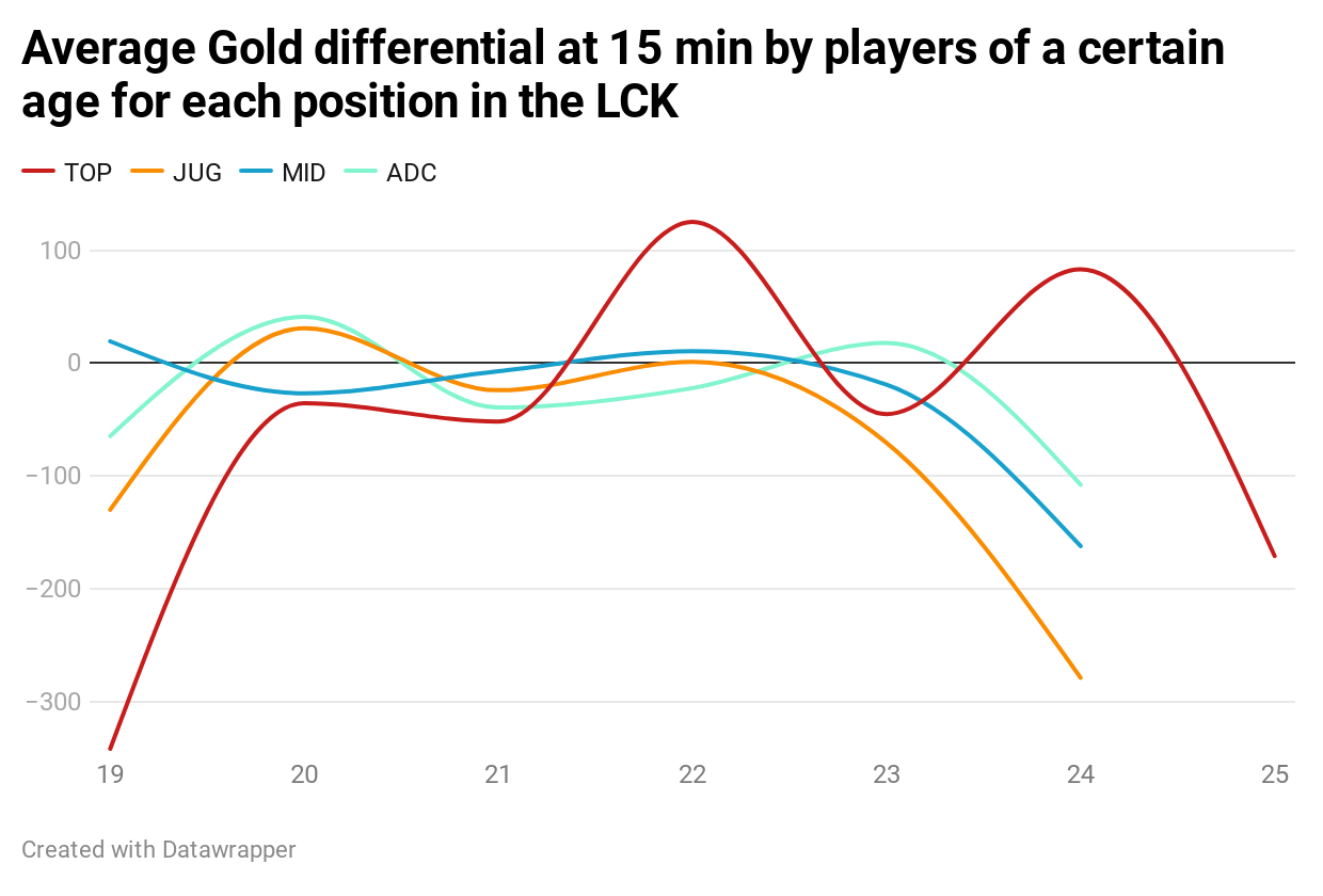 JQbHg-average-gold-differential-at-15-min-by-players-of-a-certain-age-for-each-position-in-the-lck.png LCK에서의 에이징 커브