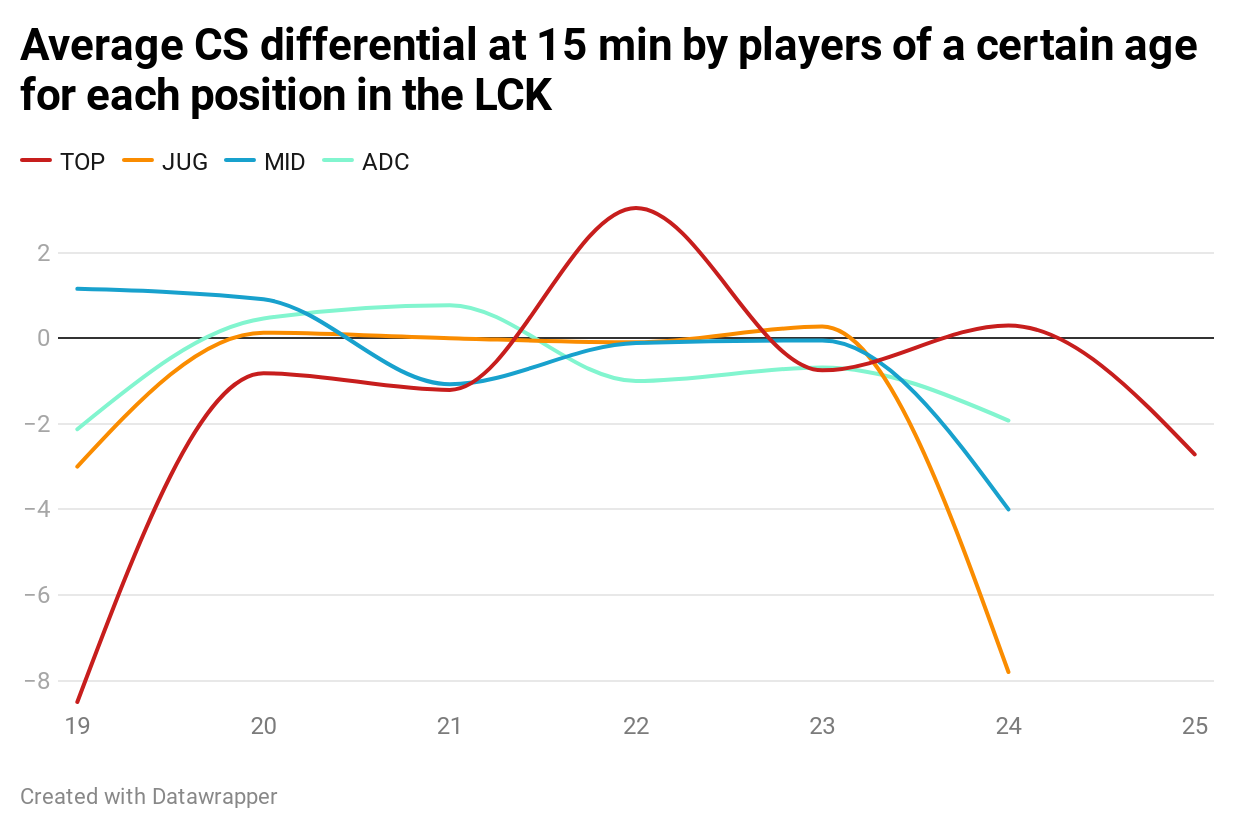 JQbHg-average-cs-differential-at-15-min-by-players-of-a-certain-age-for-each-position-in-the-lck.png LCK에서의 에이징 커브