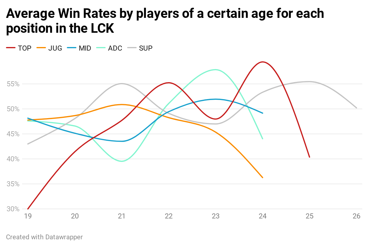 JQbHg-average-win-rates-by-players-of-a-certain-age-for-each-position-in-the-lck.png LCK에서의 에이징 커브