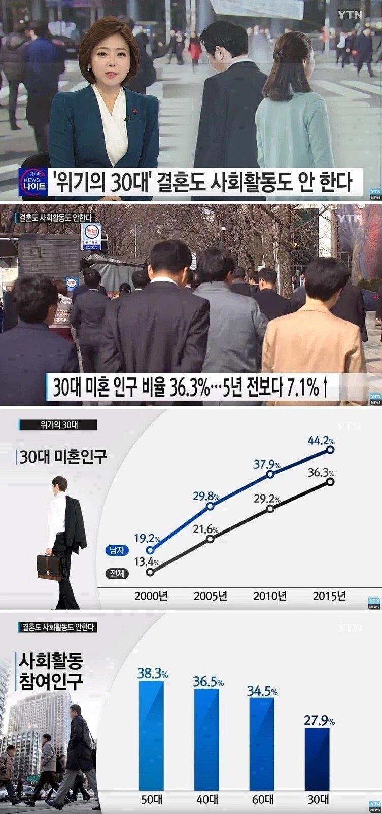 20201201184611_63060905.jpg 심각하다는 한국 30대들 근황.jpg
