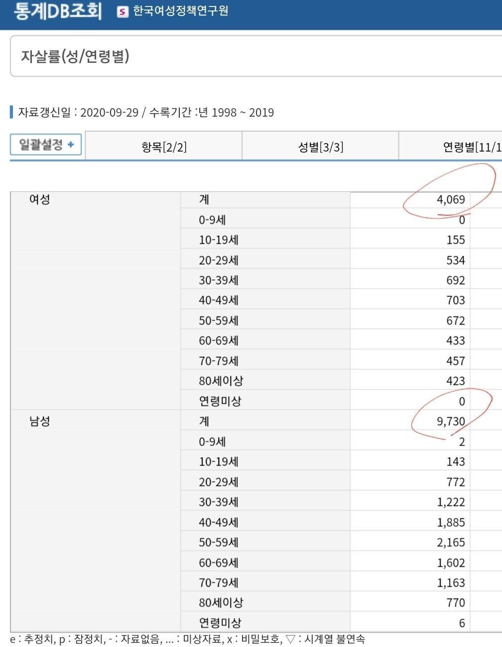 4230d65e976741681d315b4121aa977c_11307156848.jpg [속보] 한국여자들 자사율 급증 jpg