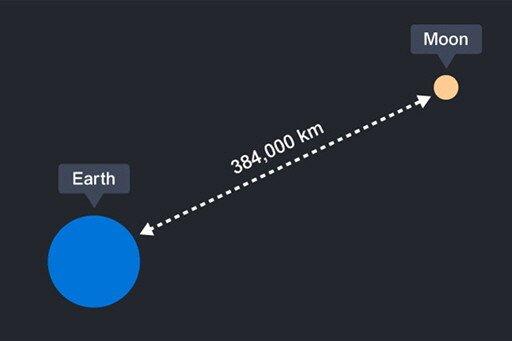 2.jpg 충격적인 지구와 달 사이의 실제 거리