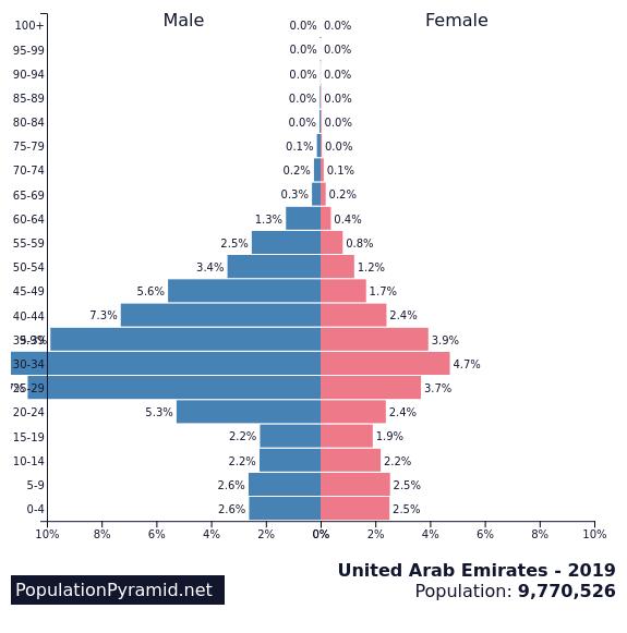 images.populationpyramid.net.png 전세계 가장 비정상적인 인구피라미드 TOP3