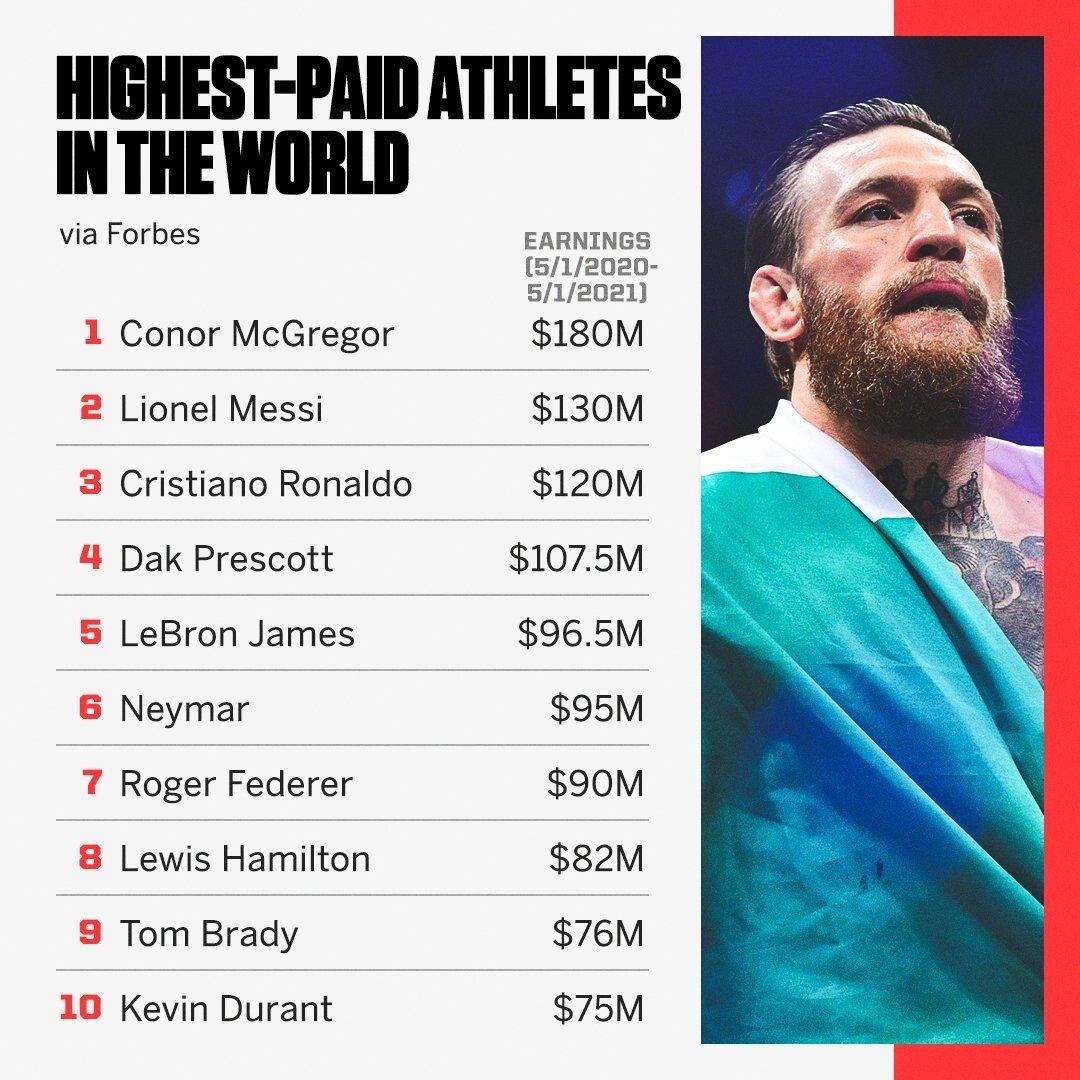 E1NGTBwWEAUFPd2.jpg 2021년 가장 돈을 많이 번 스포츠 스타