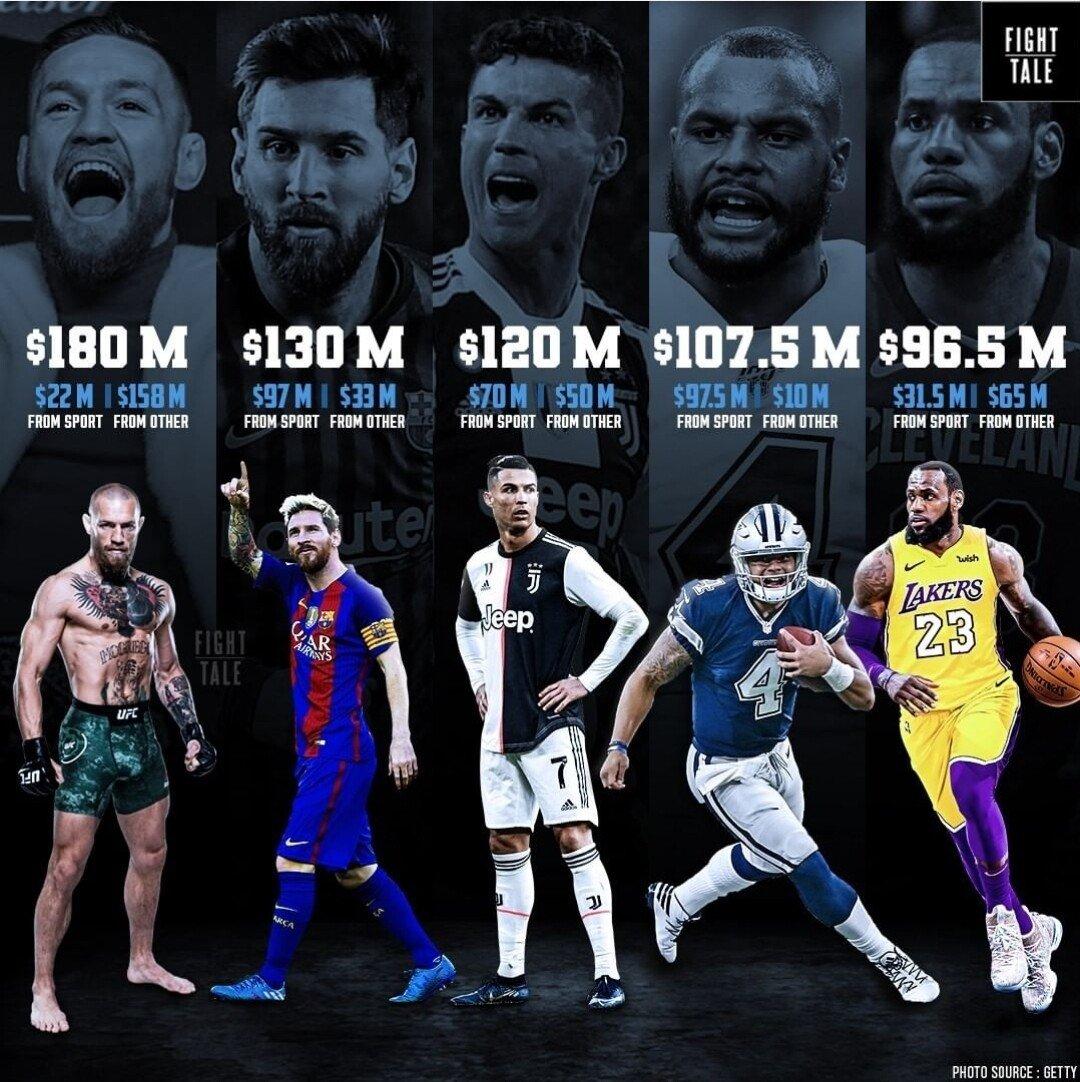 Screenshot_20210513-080950_Samsung Internet.jpg 2021년 가장 돈을 많이 번 스포츠 스타