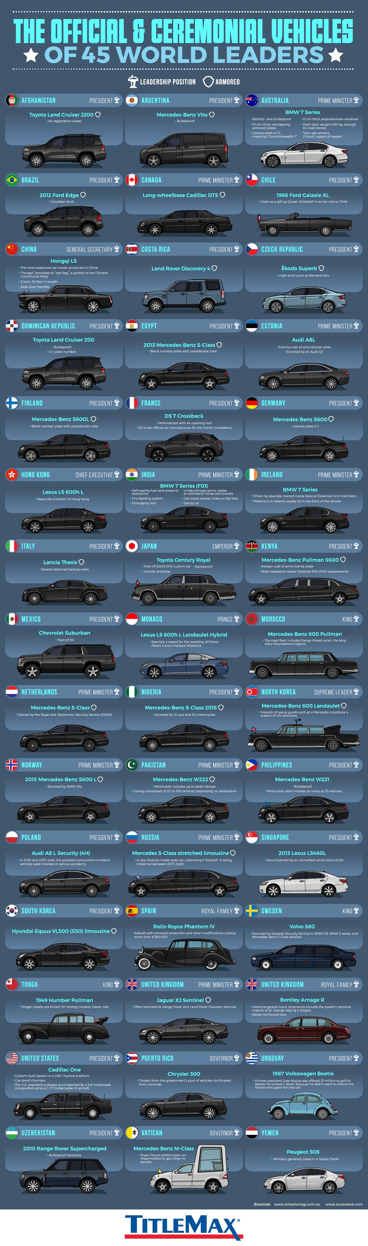 세계 각국 정상들이 타는 차 모음