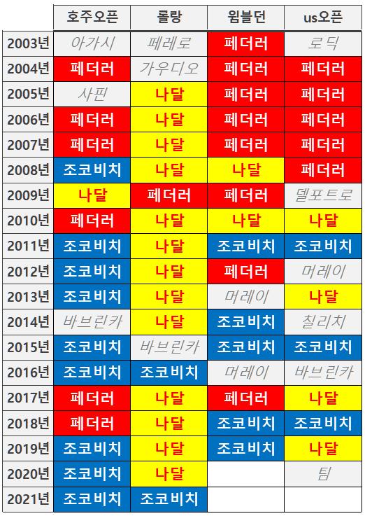 1623655880.png 최신업데이트된 테니스 고인물 현황