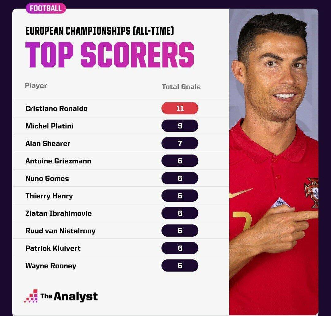 Ronaldo.jpg 이번 경기로 달성한 호날두의 유로기록.JPG