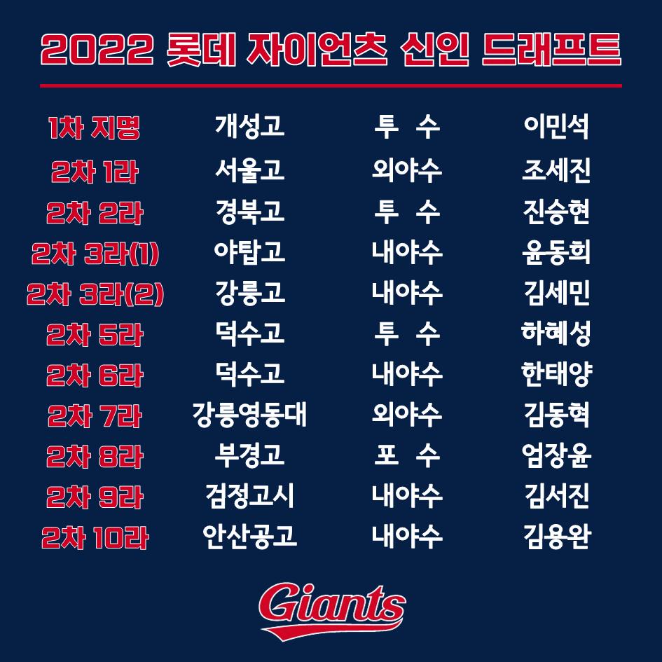 2022 롯데 자이언츠 신인 드래프트.png 2022 롯데자이언츠 신인지명 결과 (자작짤)