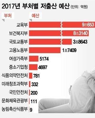 22.JPG (필독) 대한민국 저출산 예산의 실체
