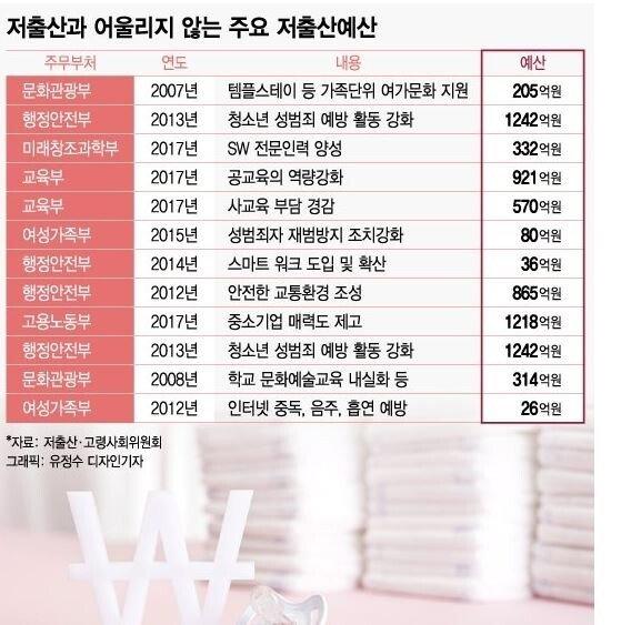 21.JPG (필독) 대한민국 저출산 예산의 실체