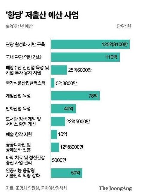 1.JPG (필독) 대한민국 저출산 예산의 실체