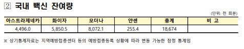 한국 오늘로 사실상 백신도입 완료됐음 (자료첨부)