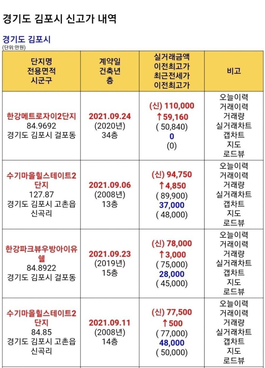 16325248278880.jpg 신고가 11억 달성한 김포 아파트.JPG