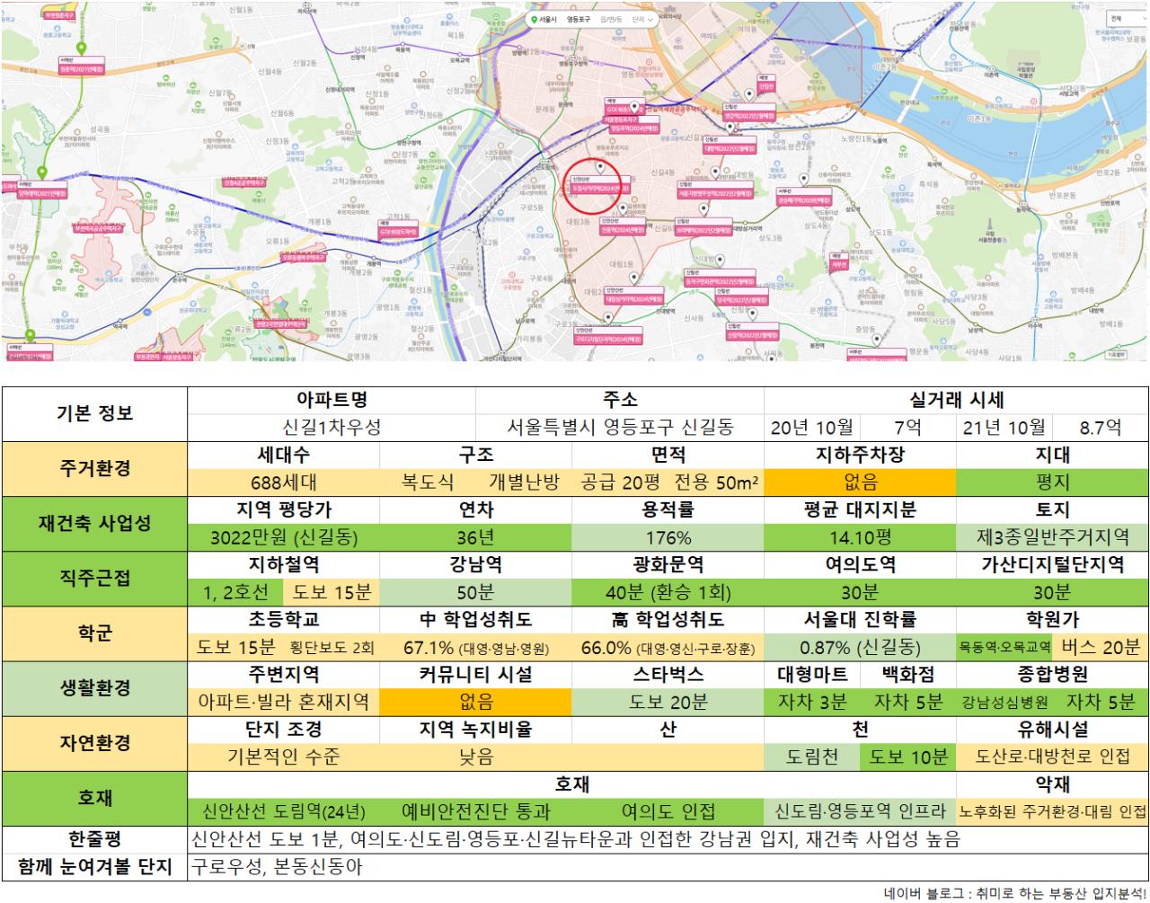 10_신길1차우성.png 수도권 9억 이하 아파트 추천 (ver. 21년 10월)