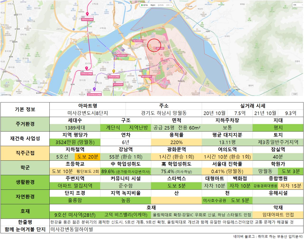 10_미사강변도시8단지.png 수도권 9억 이하 아파트 추천 (ver. 21년 10월)