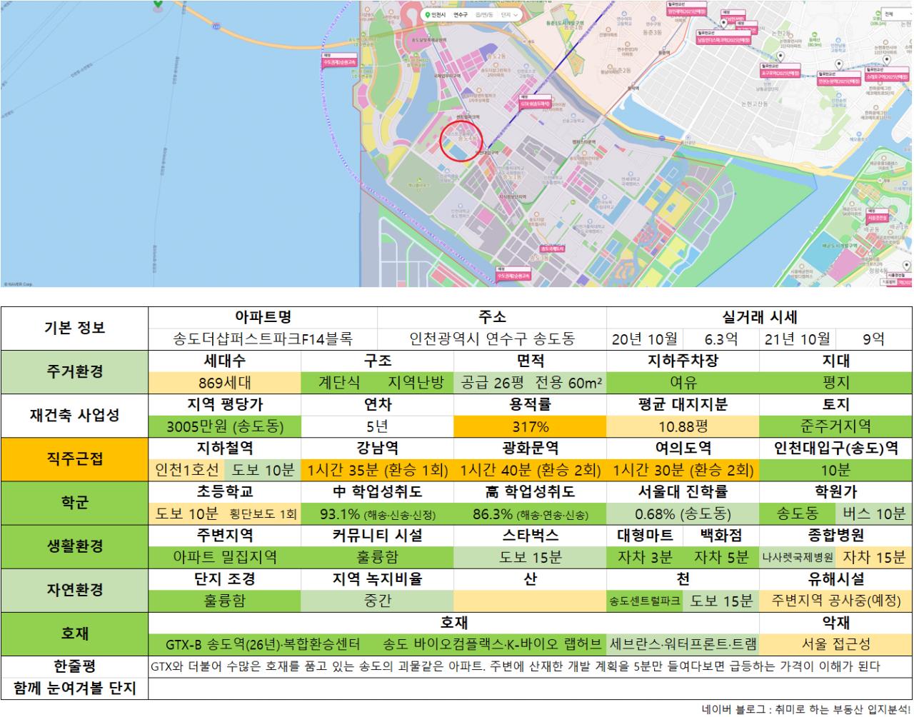 10_송도더샵퍼스트파크F14블록.png 수도권 9억 이하 아파트 추천 (ver. 21년 10월)