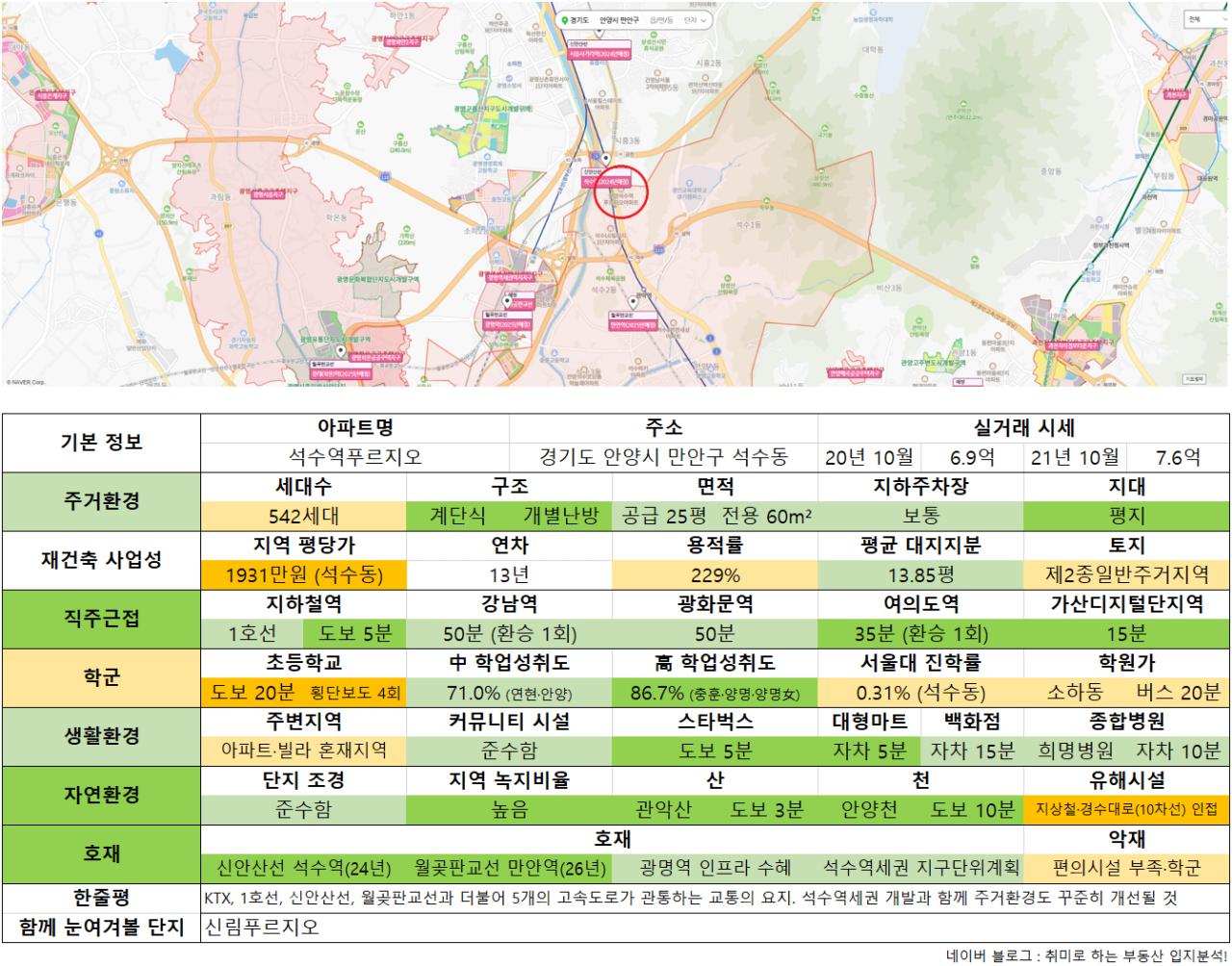 10_석수역푸르지오.png 수도권 9억 이하 아파트 추천 (ver. 21년 10월)