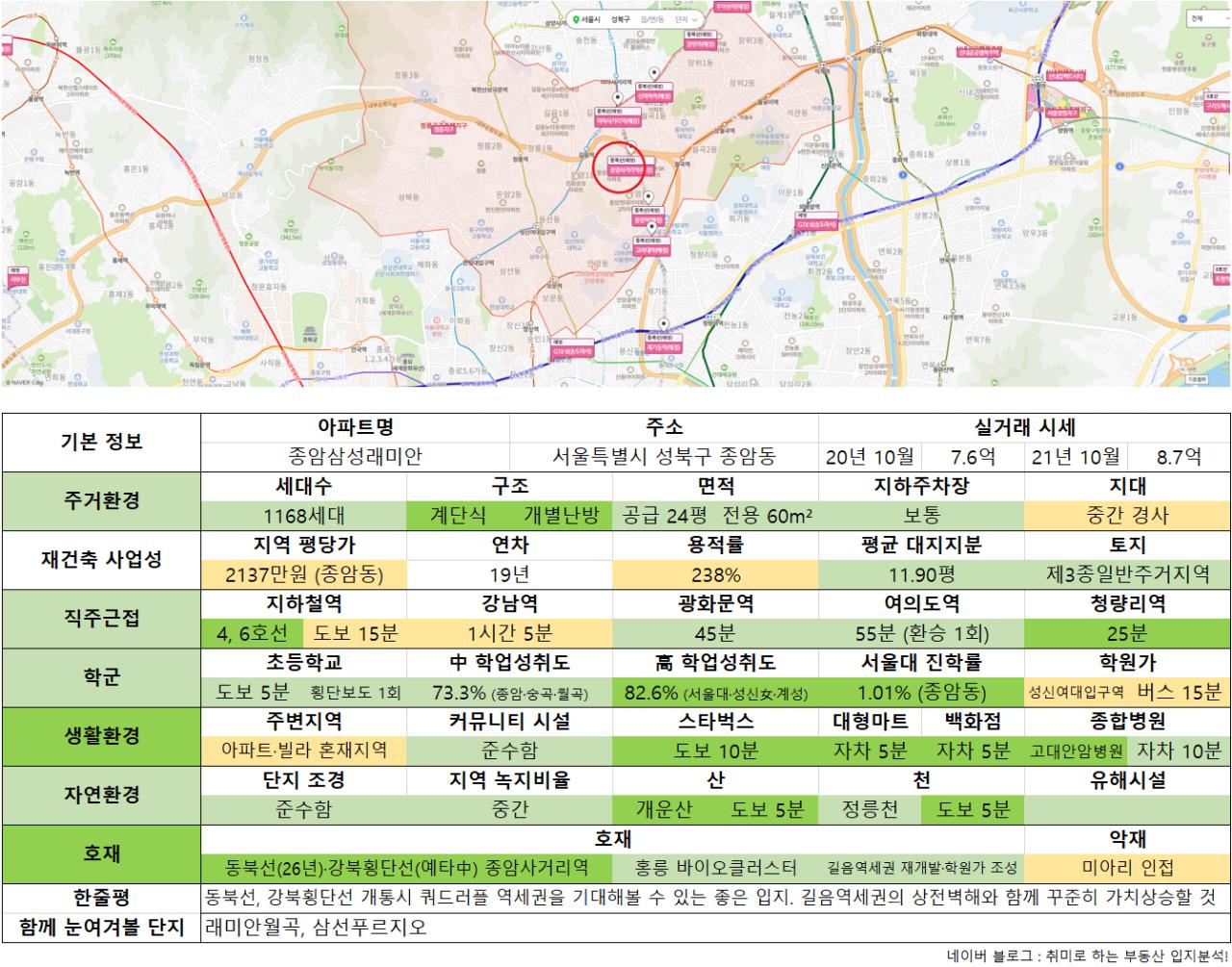 10_종암삼성래미안.png 수도권 9억 이하 아파트 추천 (ver. 21년 10월)