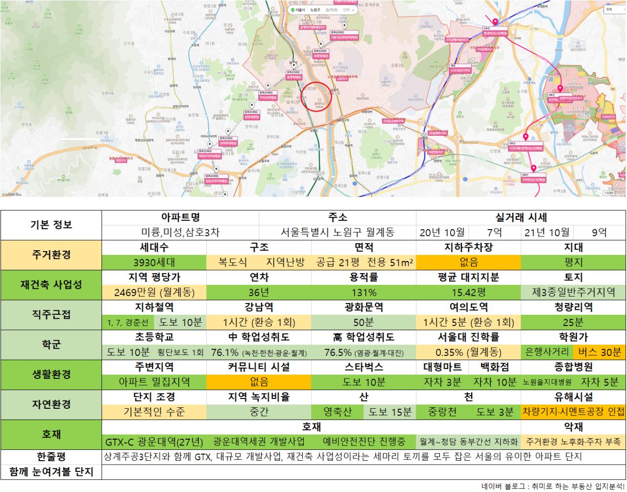 10_미미삼.png 수도권 9억 이하 아파트 추천 (ver. 21년 10월)