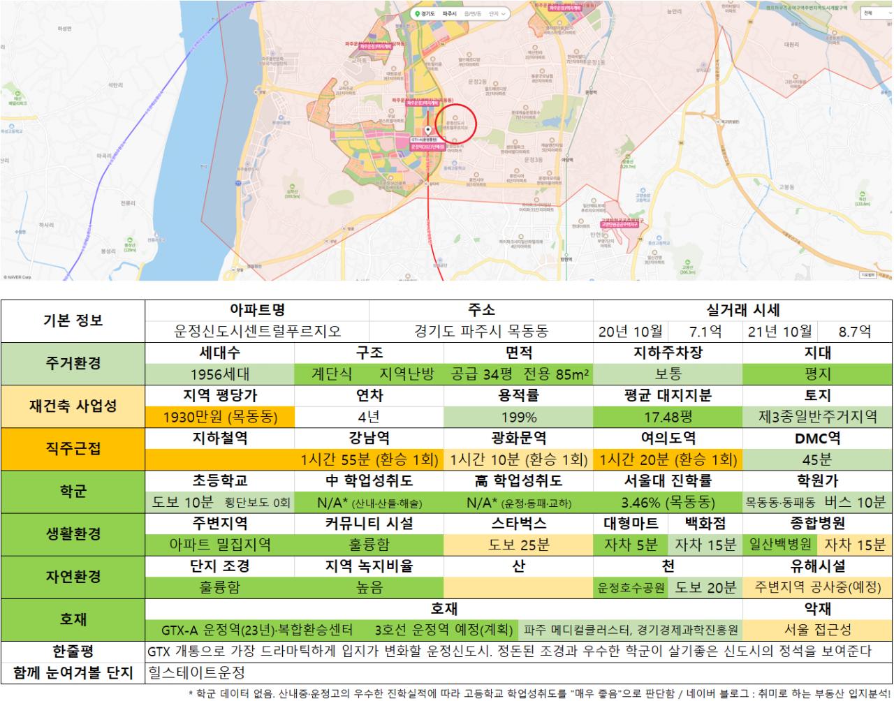 10_운정신도시센트럴푸르지오.png 수도권 9억 이하 아파트 추천 (ver. 21년 10월)