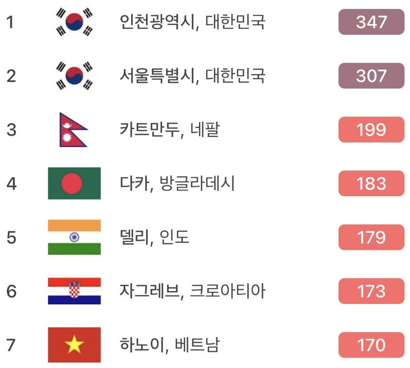 대한민국 세계 1위 등극.jpg